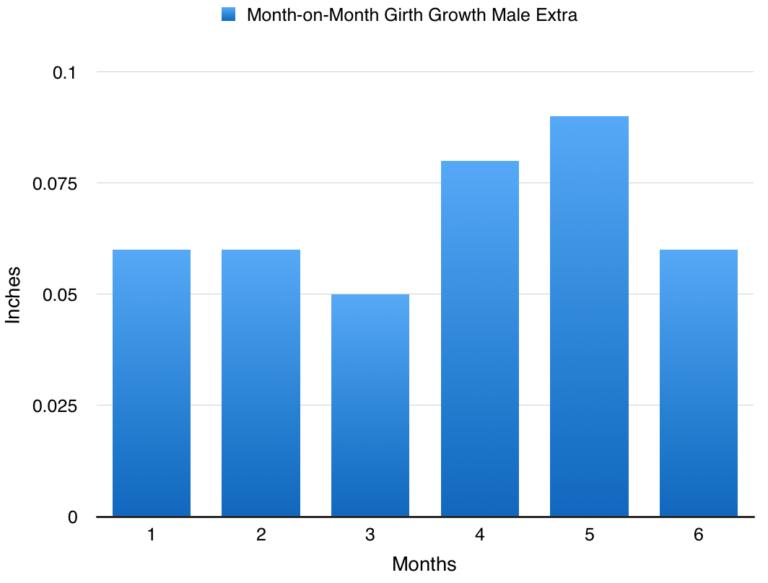 Ergebnisse Male Extra-Penis-Pillen - Maleextra Before